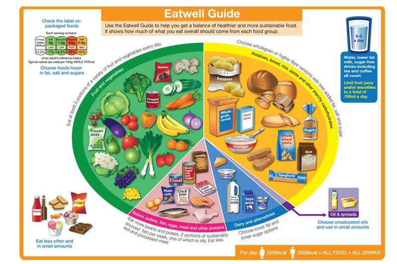 Eatwell Guide v800