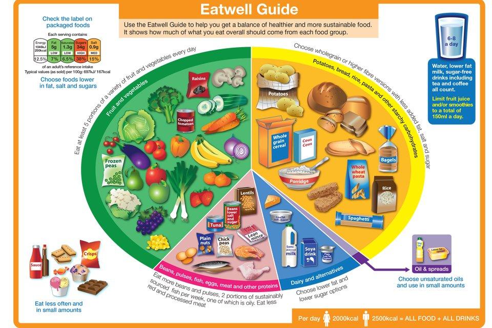 Eatwell_Guide 2016